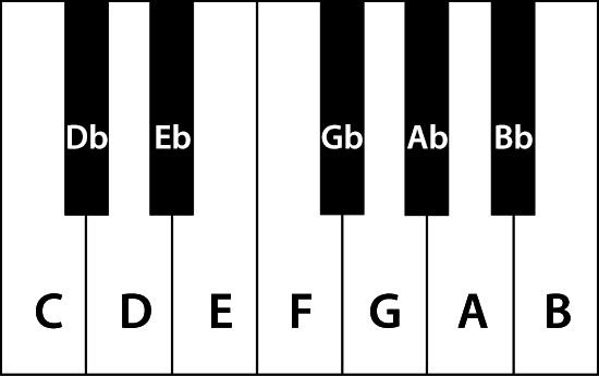 Piano Keyboard Image With Flats | Worship Deeper