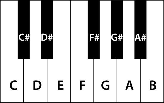 Keyboard Key Of C